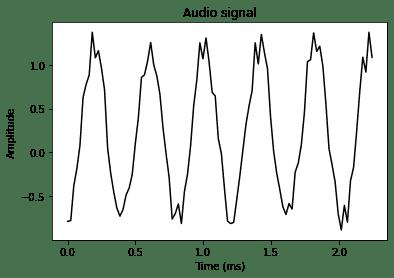 señal generada