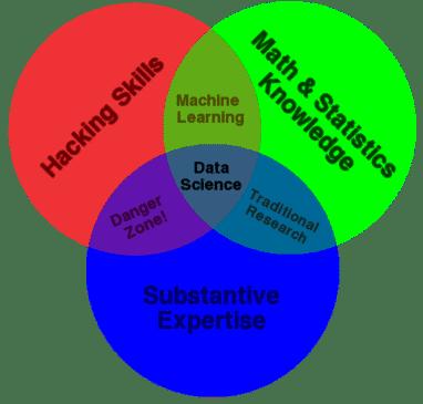 ciencia de datos diagrama de venn